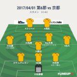 もったいない試合 第6節 vs京都 △2-2