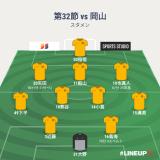 勝利を呼ぶ守護神・大野 第32節 vs岡山 ○2-0
