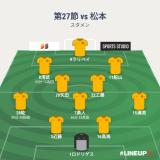 「勝手口」を破られて 第27節 vs松本 ●2-3